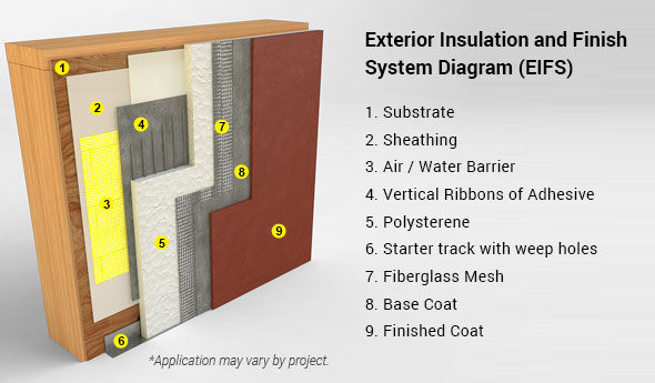 exterior insulation and finish system week 6 terms